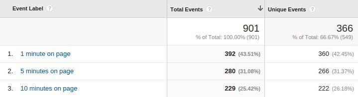 Events in Google Analytics
