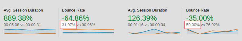 Improved Bounce Rate